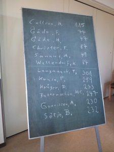 Wahlergebnis Gemeindevertretung